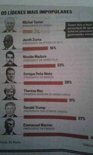 temer mais impopular do mundo