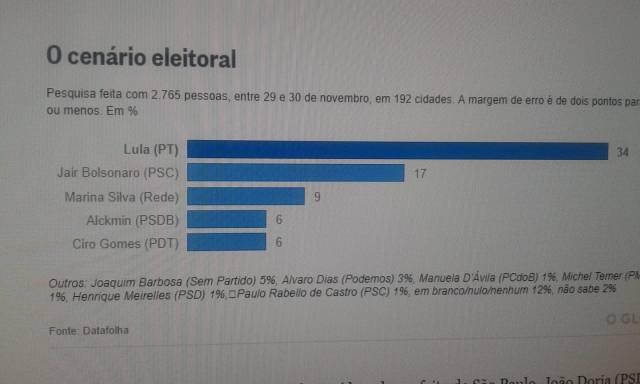 cenário eleitoral