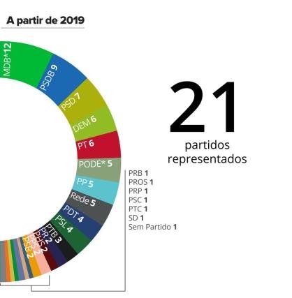 senado a partir de 2019