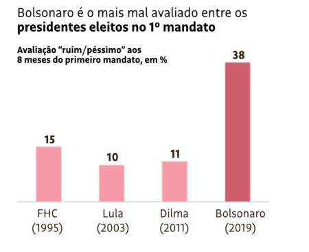 gráfico bolsonaro